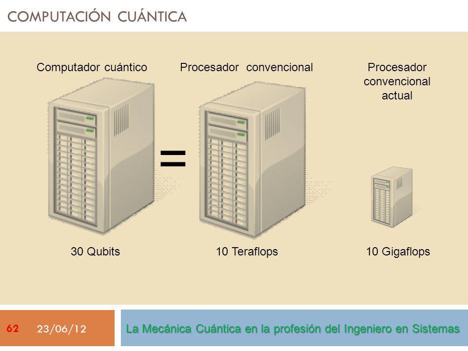 COMPUTACIÓN CUÁNTICA 23/06/12 Computador cuántico 30 Qubits Procesador convencional 10 Teraflops = Procesador convencional actual 10 Gigaflops La Mecánica Cuántica en la profesión del Ingeniero en Sistemas 62