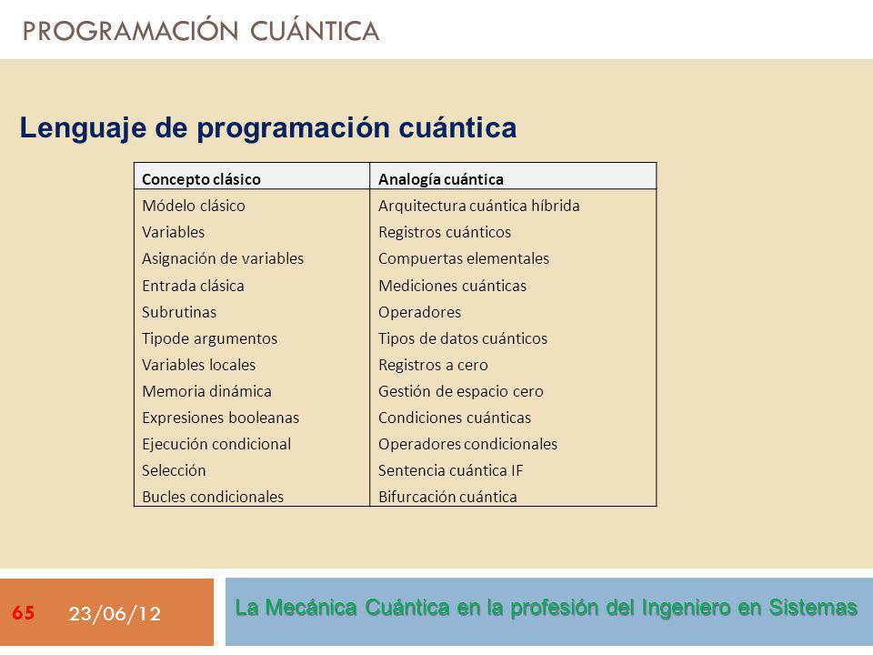 PROGRAMACIÓN CUÁNTICA 23/06/12 Lenguaje de programación cuántica Concepto clásico Analogía cuántica Módelo clásico Arquitectura cuántica híbrida Variables Registros cuánticos Asignación de variables Compuertas elementales Entrada clásica Mediciones cuánticas Subrutinas Operadores Tipode argumentos Tipos de datos cuánticos Variables locales Registros a cero Memoria dinámica Gestión de espacio cero Expresiones booleanas Condiciones cuánticas Ejecución condicional Operadores condicionales Selección Sentencia cuántica IF Bucles condicionales Bifurcación cuántica La Mecánica Cuántica en la profesión del Ingeniero en Sistemas 65