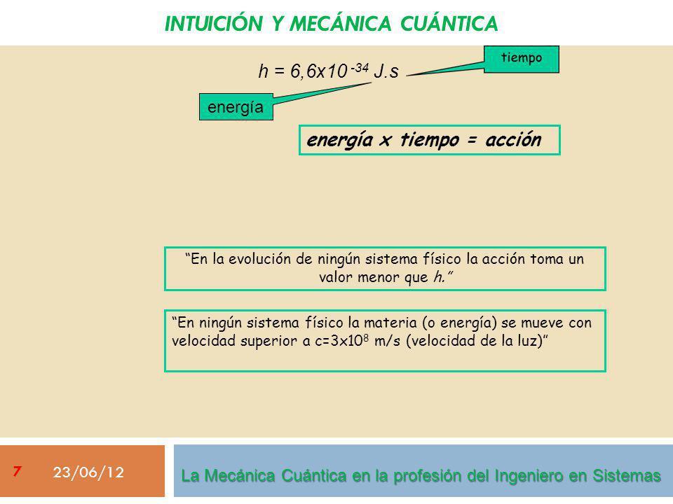 INTUICIÓN Y MECÁNICA CUÁNTICA 23/06/12 h = 6,6x10 -34 J.s energía energía x tiempo = acción En la evolución de ningún sistema físico la acción toma un valor menor que h.