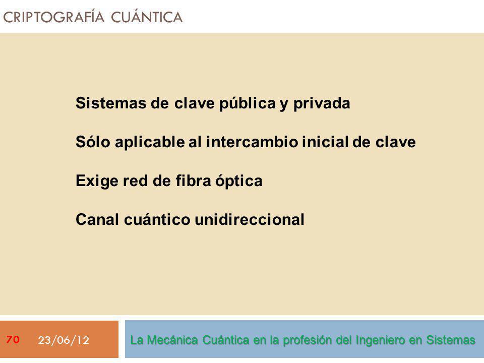 CRIPTOGRAFÍA CUÁNTICA 23/06/12 Sistemas de clave pública y privada Sólo aplicable al intercambio inicial de clave Exige red de fibra óptica Canal cuán