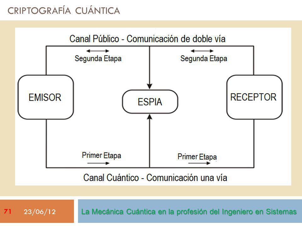 CRIPTOGRAFÍA CUÁNTICA 23/06/12 La Mecánica Cuántica en la profesión del Ingeniero en Sistemas 71
