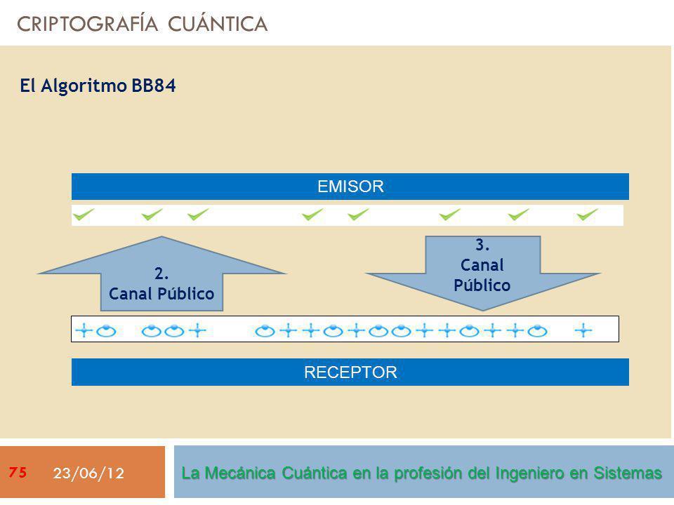 CRIPTOGRAFÍA CUÁNTICA 23/06/12 El Algoritmo BB84 EMISOR RECEPTOR 2.
