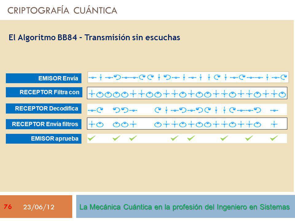 CRIPTOGRAFÍA CUÁNTICA 23/06/12 El Algoritmo BB84 – Transmisión sin escuchas EMISOR Envía RECEPTOR Filtra con RECEPTOR Decodifica RECEPTOR Envía filtro
