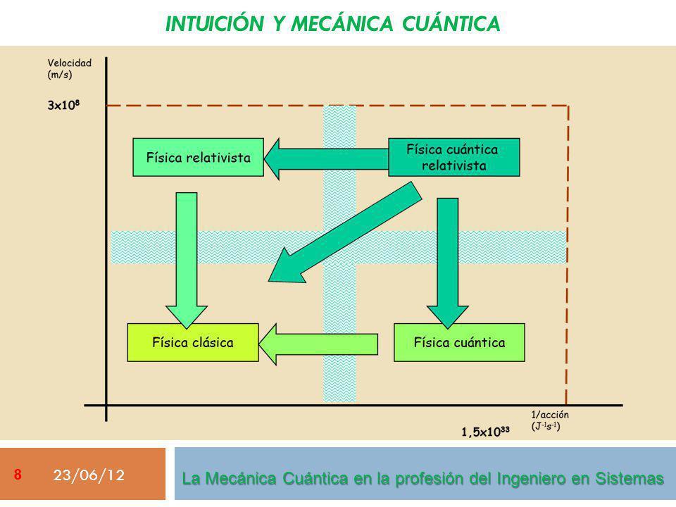 PROGRAMACIÓN CUÁNTICA 23/06/12 Arquitectura cuántica híbrida Lenguaje de programación cuántica La Mecánica Cuántica en la profesión del Ingeniero en Sistemas 69