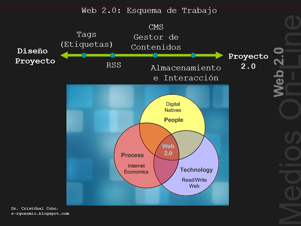 Web 2.0: Esquema de Trabajo Medios On-Line Web 2.0 Dr. Cristóbal Cobo. e-rgonomic.blogspot.com Web 2.0: Esquema de Trabajo Diseño Proyecto Tags (Etiqu