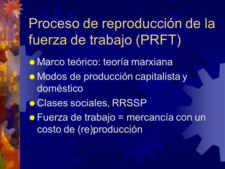 Proceso de reproducción de la fuerza de trabajo (PRFT) Marco teórico: teoría marxiana Modos de producción capitalista y doméstico Clases sociales, RRSSP Fuerza de trabajo = mercancía con un costo de (re)producción