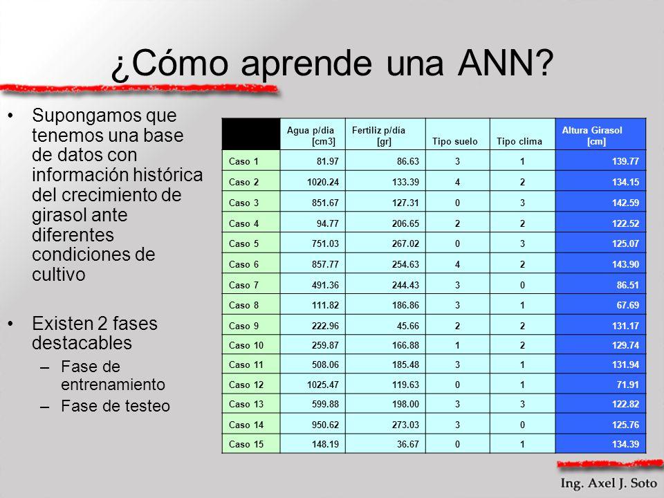 ¿Cómo aprende una ANN? Supongamos que tenemos una base de datos con información histórica del crecimiento de girasol ante diferentes condiciones de cu