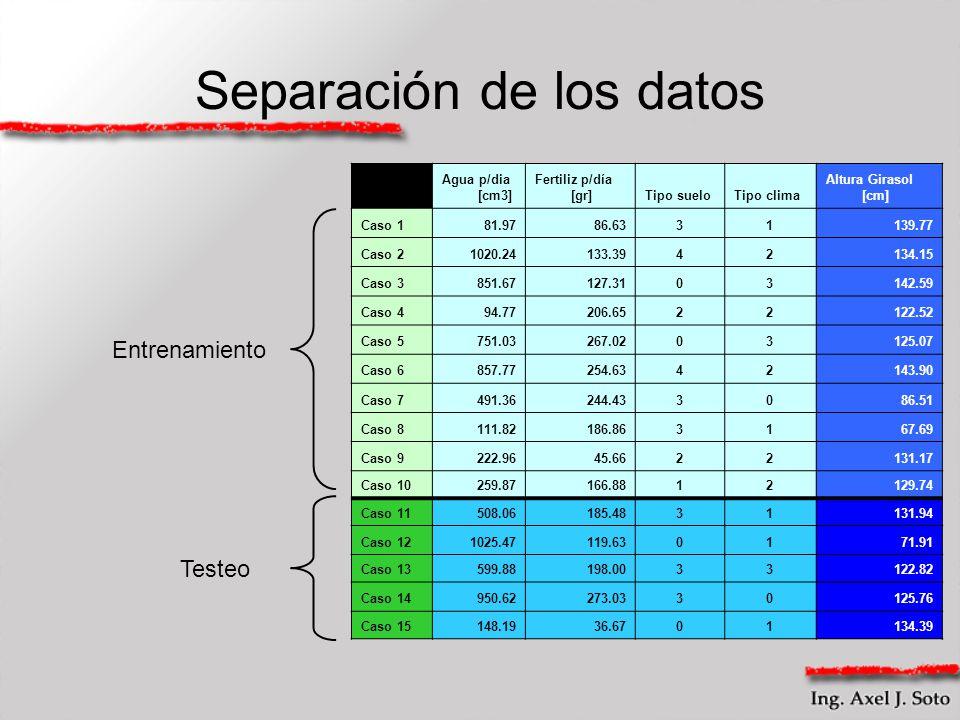 Separación de los datos Agua p/dia [cm3] Fertiliz p/día [gr]Tipo sueloTipo clima Altura Girasol [cm] Caso 181.9786.6331139.77 Caso 21020.24133.3942134