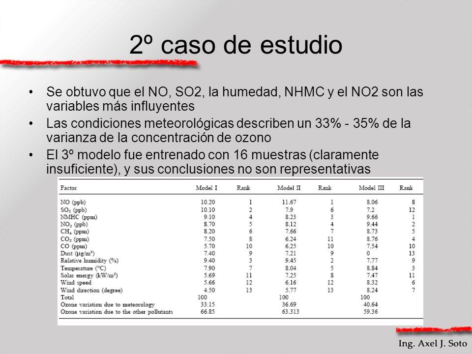 2º caso de estudio Se obtuvo que el NO, SO2, la humedad, NHMC y el NO2 son las variables más influyentes Las condiciones meteorológicas describen un 3