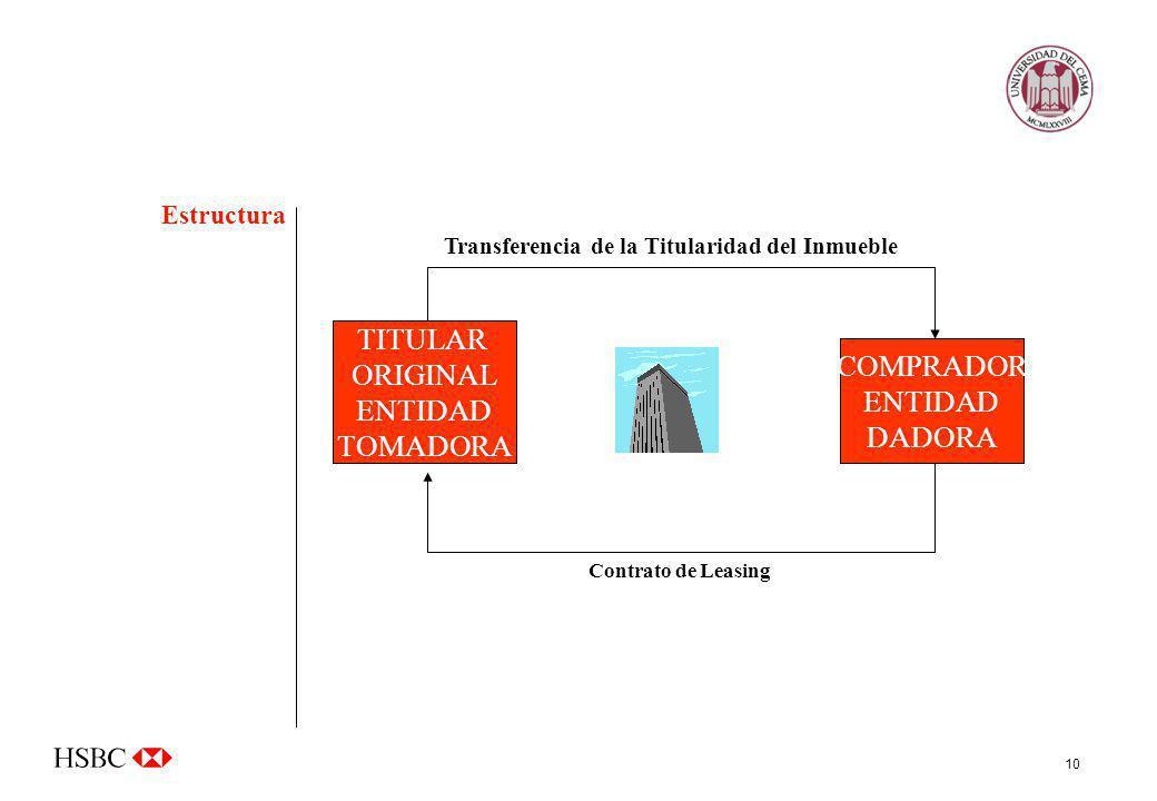 10 FIDUCIARIO TITULAR ORIGINAL ENTIDAD TOMADORA Transferencia de la Titularidad del Inmueble Estructura COMPRADOR ENTIDAD DADORA Contrato de Leasing