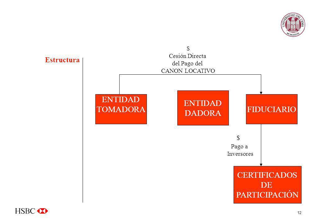 12 ENTIDAD TOMADORAFIDUCIARIO CERTIFICADOS DE PARTICIPACIÓN Pago a Inversores ENTIDAD DADORA $ Cesión Directa del Pago del CANON LOCATIVO $ Estructura