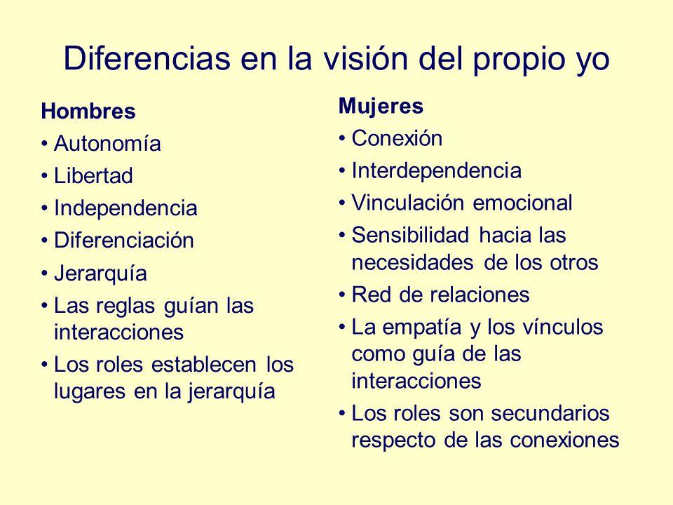 Diferencias en la visión del propio yo Hombres Autonomía Libertad Independencia Diferenciación Jerarquía Las reglas guían las interacciones Los roles