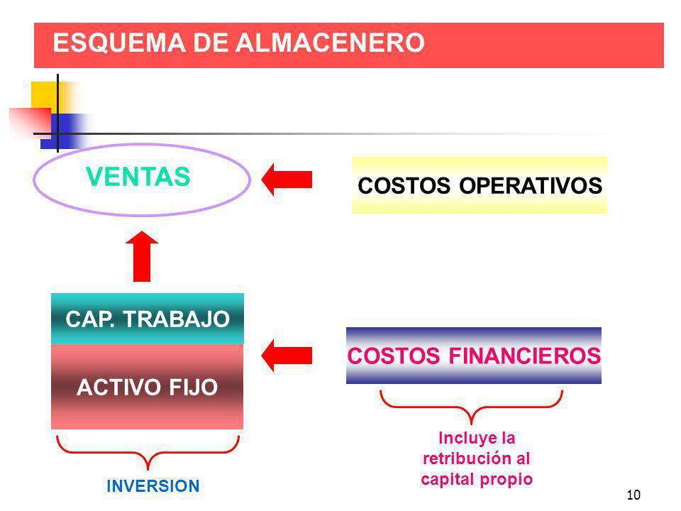 10 ESQUEMA DE ALMACENERO ACTIVO FIJO CAP. TRABAJO COSTOS FINANCIEROS VENTAS COSTOS OPERATIVOS INVERSION Incluye la retribución al capital propio