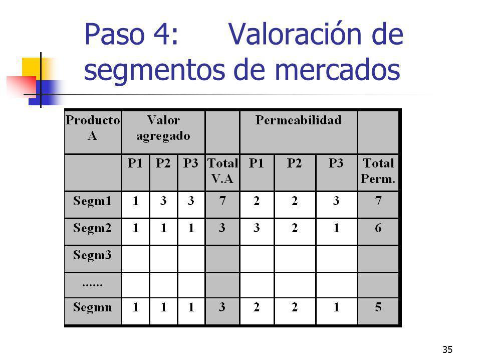 35 Paso 4: Valoración de segmentos de mercados