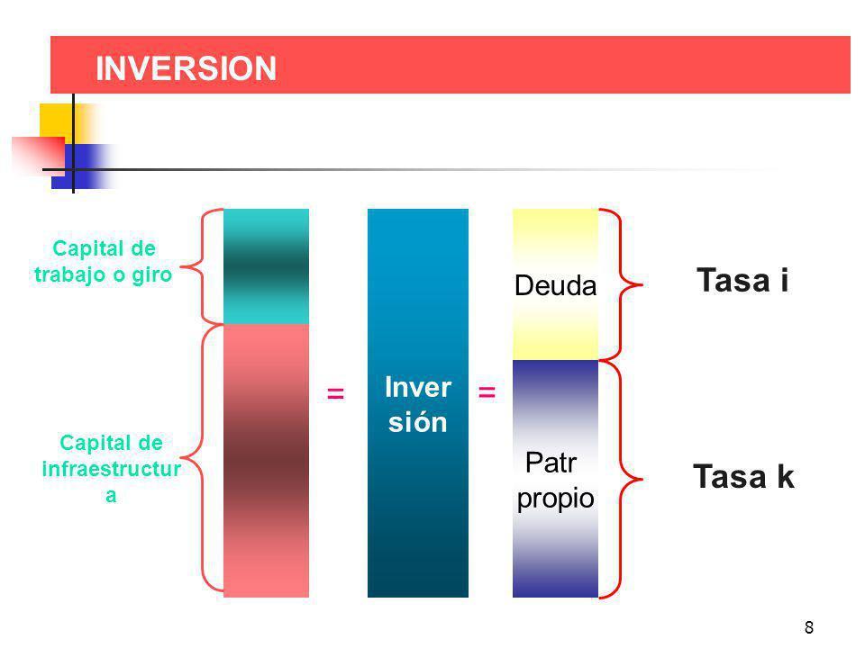 8 INVERSION Inver sión Capital de trabajo o giro = Capital de infraestructur a Patr propio Deuda Tasa i = Tasa k