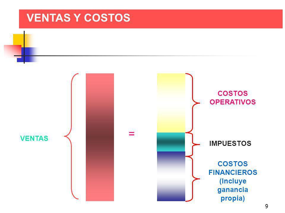 9 VENTAS Y COSTOS VENTAS COSTOS OPERATIVOS COSTOS FINANCIEROS (Incluye ganancia propia) = IMPUESTOS