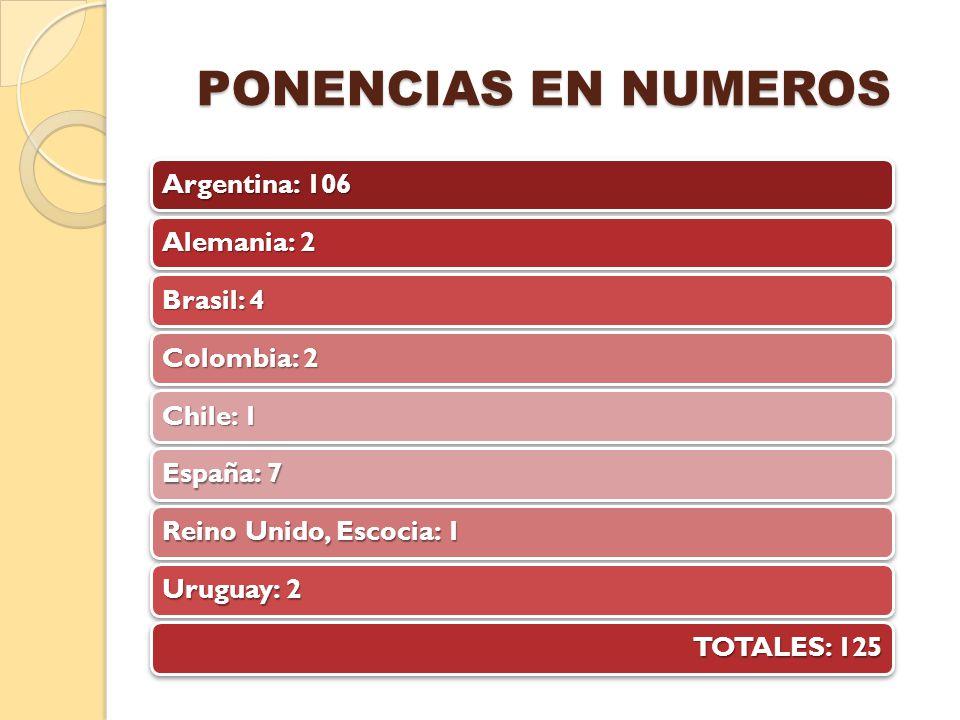 PONENCIAS EN NUMEROS Argentina: 106 Alemania: 2 Brasil: 4 Colombia: 2 Chile: 1 España: 7 Reino Unido, Escocia: 1 Uruguay: 2 TOTALES: 125