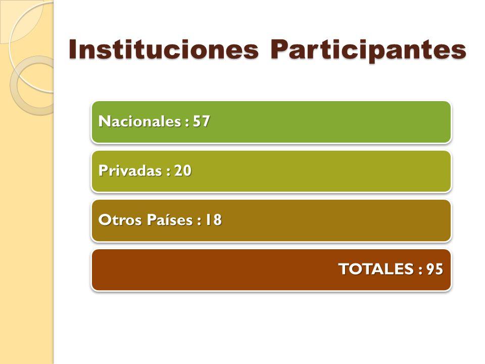 Instituciones Participantes Nacionales : 57 Privadas : 20 Otros Países : 18 TOTALES : 95