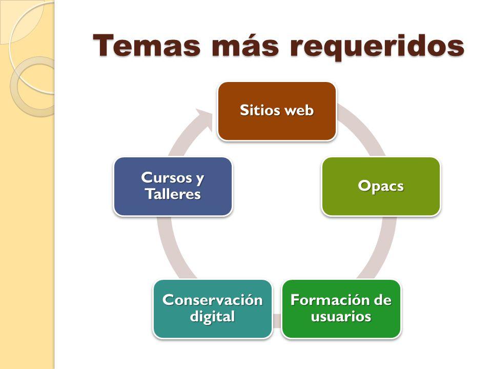 Temas más requeridos Sitios web Opacs Formación de usuarios Conservación digital Cursos y Talleres