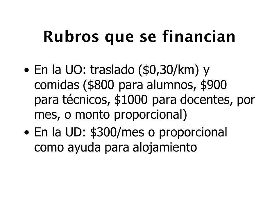 Rubros que se financian En la UO: traslado ($0,30/km) y comidas ($800 para alumnos, $900 para técnicos, $1000 para docentes, por mes, o monto proporci