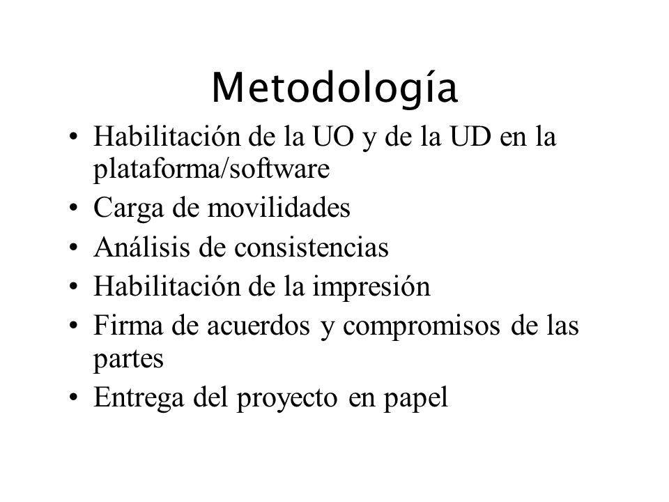 Metodología Habilitación de la UO y de la UD en la plataforma/software Carga de movilidades Análisis de consistencias Habilitación de la impresión Fir