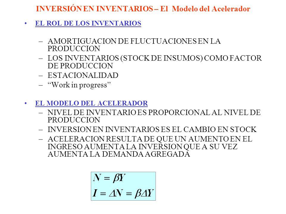INVERSIÓN EN INVENTARIOS – El Modelo del Acelerador EL ROL DE LOS INVENTARIOS –AMORTIGUACION DE FLUCTUACIONES EN LA PRODUCCION –LOS INVENTARIOS (STOCK