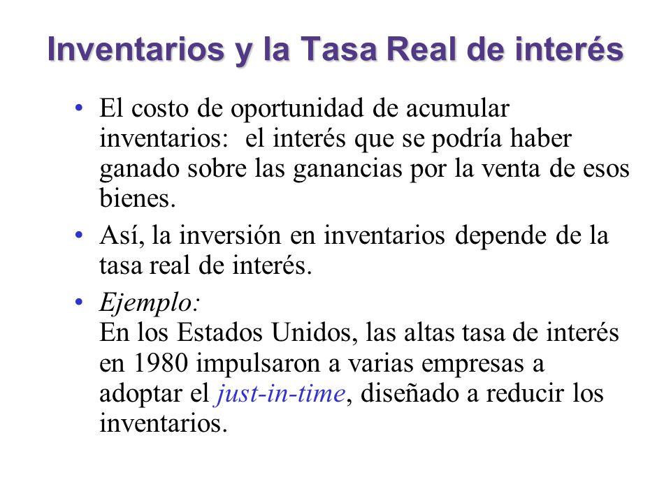 Inventarios y la Tasa Real de interés El costo de oportunidad de acumular inventarios: el interés que se podría haber ganado sobre las ganancias por l