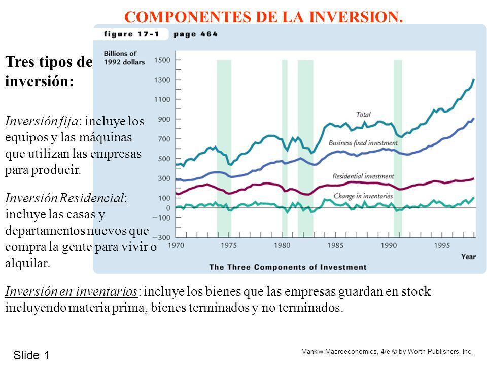 Slide 6 Mankiw:Macroeconomics, 4/e © by Worth Publishers, Inc.