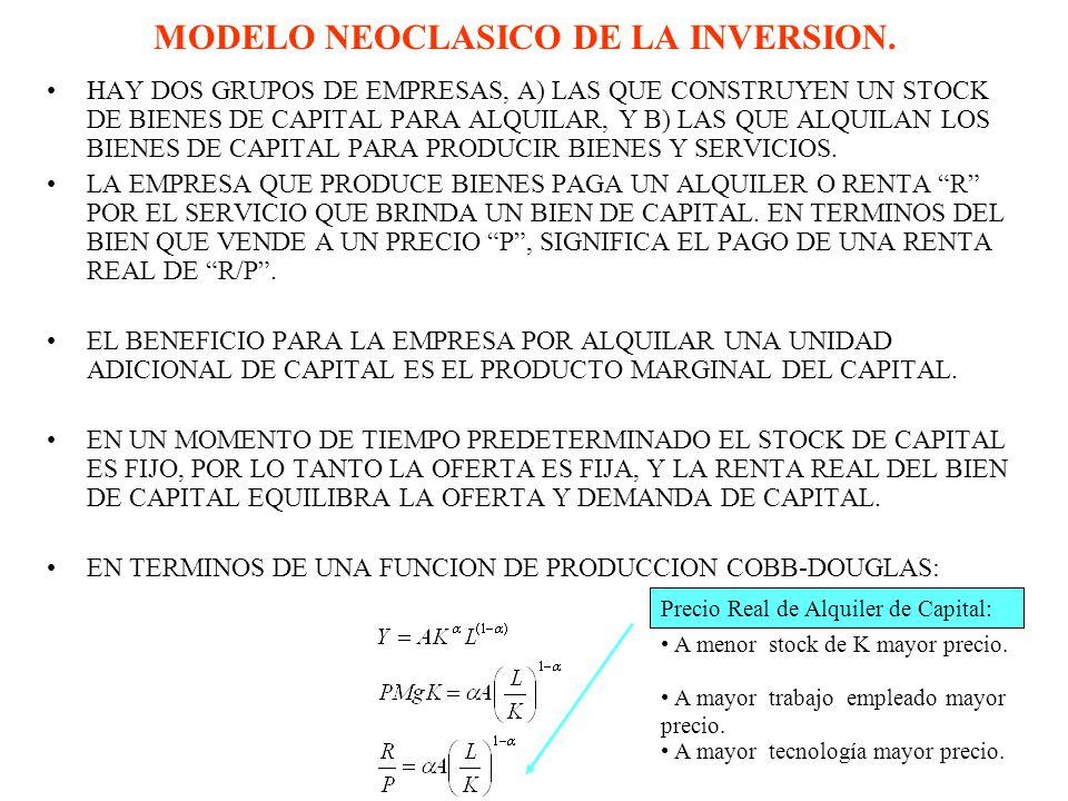 MODELO NEOCLASICO DE LA INVERSION. HAY DOS GRUPOS DE EMPRESAS, A) LAS QUE CONSTRUYEN UN STOCK DE BIENES DE CAPITAL PARA ALQUILAR, Y B) LAS QUE ALQUILA