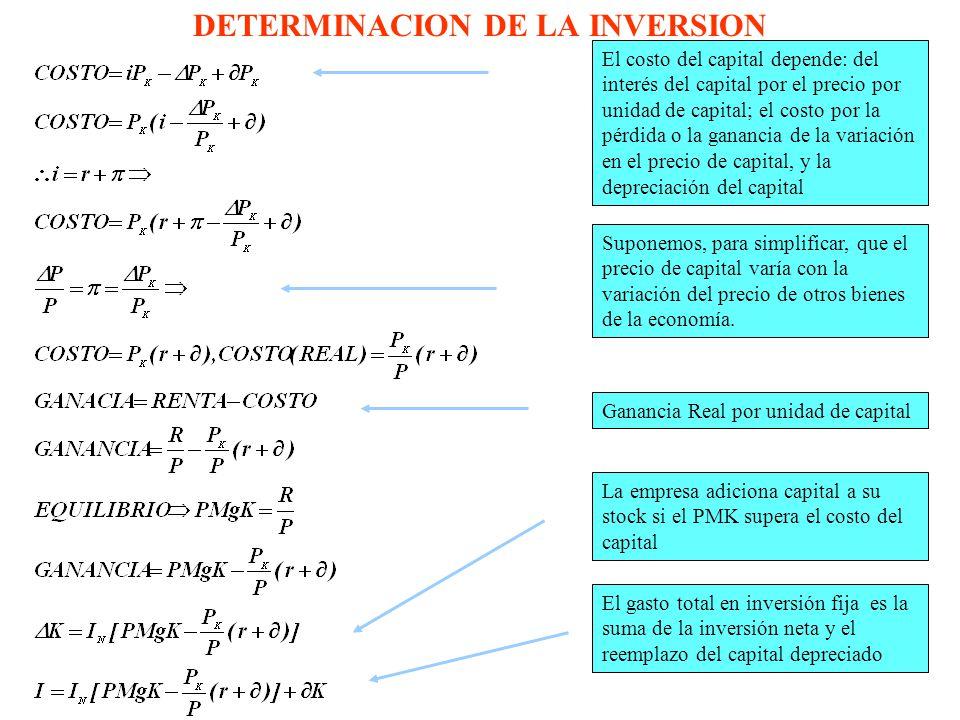 DETERMINACION DE LA INVERSION El costo del capital depende: del interés del capital por el precio por unidad de capital; el costo por la pérdida o la