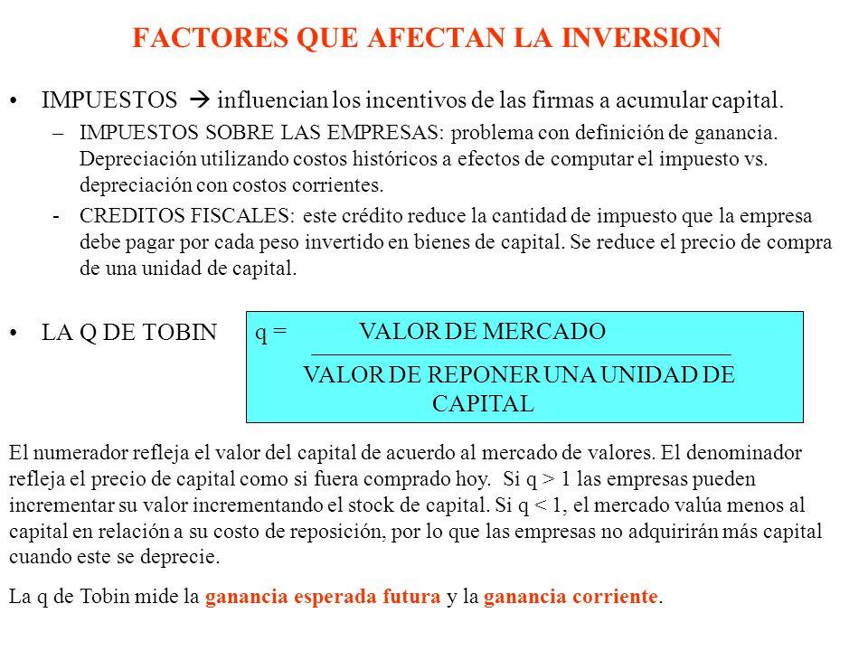 FACTORES QUE AFECTAN LA INVERSION IMPUESTOS influencian los incentivos de las firmas a acumular capital. –IMPUESTOS SOBRE LAS EMPRESAS: problema con d