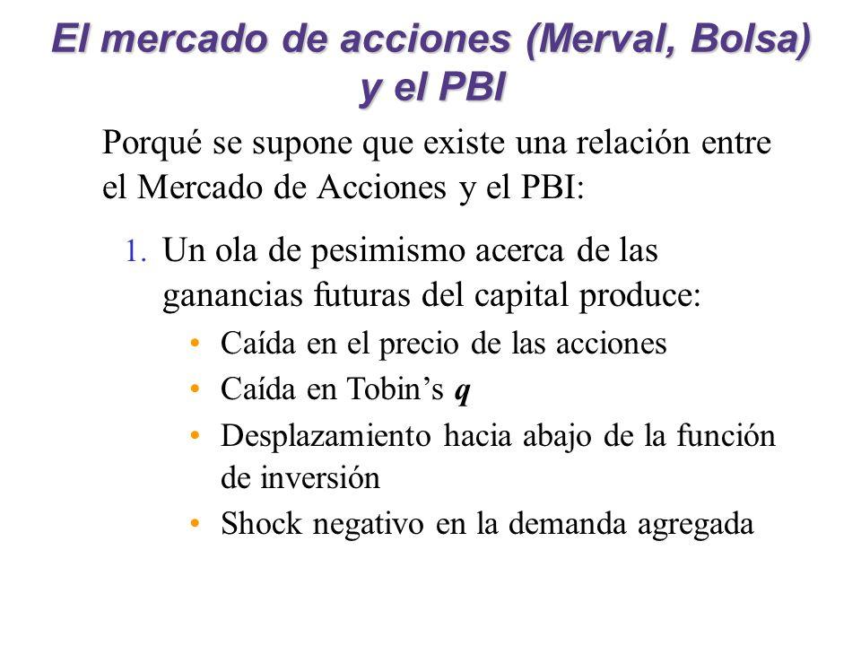 El mercado de acciones (Merval, Bolsa) y el PBI Porqué se supone que existe una relación entre el Mercado de Acciones y el PBI: 1. Un ola de pesimismo