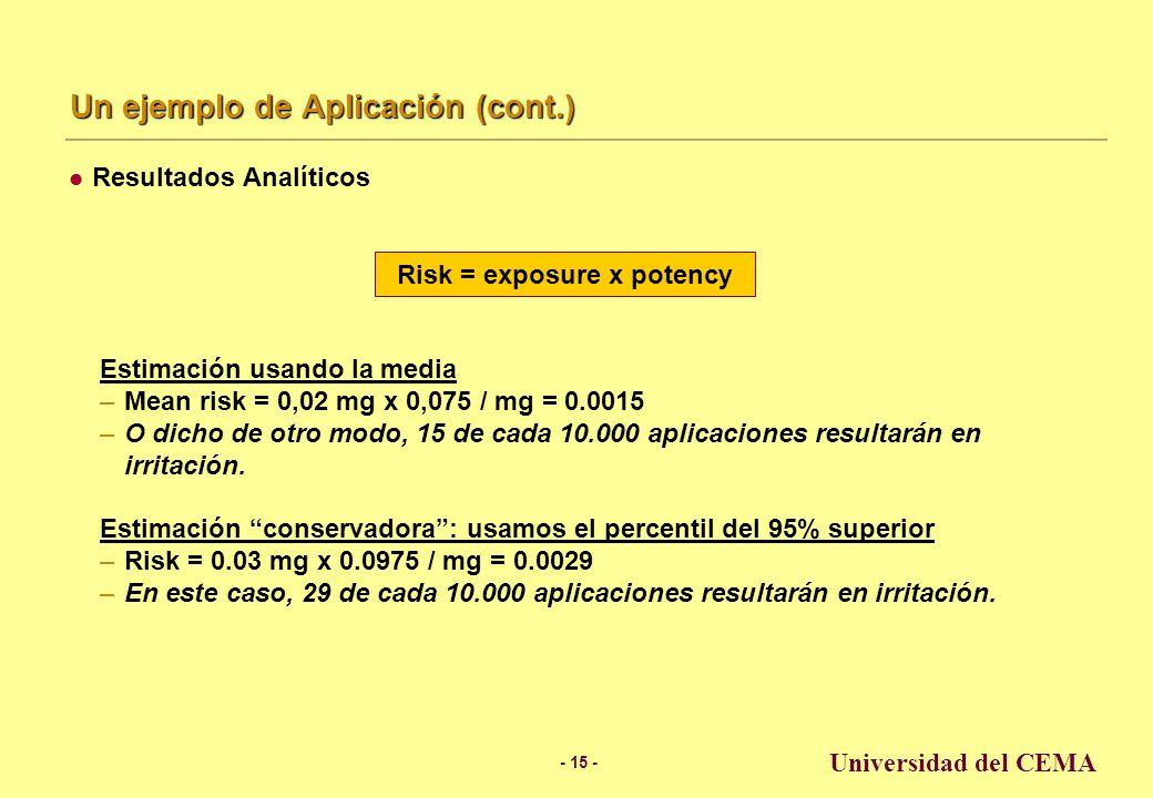 - 14 - Universidad del CEMA Un ejemplo de Aplicación El siguiente ejemplo fue tomado de una presentación preparada por David.