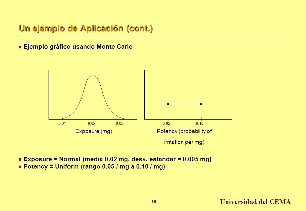- 15 - Universidad del CEMA Un ejemplo de Aplicación (cont.) Resultados Analíticos Estimación usando la media –Mean risk = 0,02 mg x 0,075 / mg = 0.0015 –O dicho de otro modo, 15 de cada 10.000 aplicaciones resultarán en irritación.