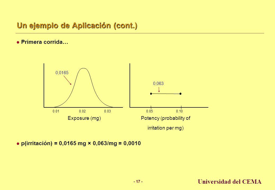 - 16 - Universidad del CEMA Un ejemplo de Aplicación (cont.) Ejemplo gráfico usando Monte Carlo Exposure = Normal (media 0.02 mg, desv.