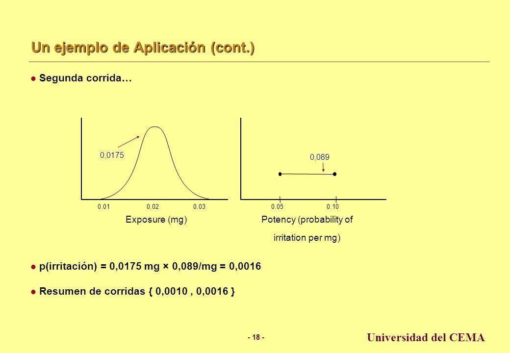 - 17 - Universidad del CEMA Un ejemplo de Aplicación (cont.) Primera corrida… p(irritación) = 0,0165 mg × 0,063/mg = 0,0010 0.020.030.01 Exposure (mg) Potency (probability of irritation per mg) 0.050.10 0,0165 0,063