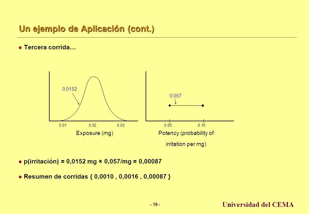 - 18 - Universidad del CEMA Un ejemplo de Aplicación (cont.) Segunda corrida… p(irritación) = 0,0175 mg × 0,089/mg = 0,0016 Resumen de corridas { 0,0010, 0,0016 } 0.020.030.01 Exposure (mg) Potency (probability of irritation per mg) 0.050.10 0,0175 0,089