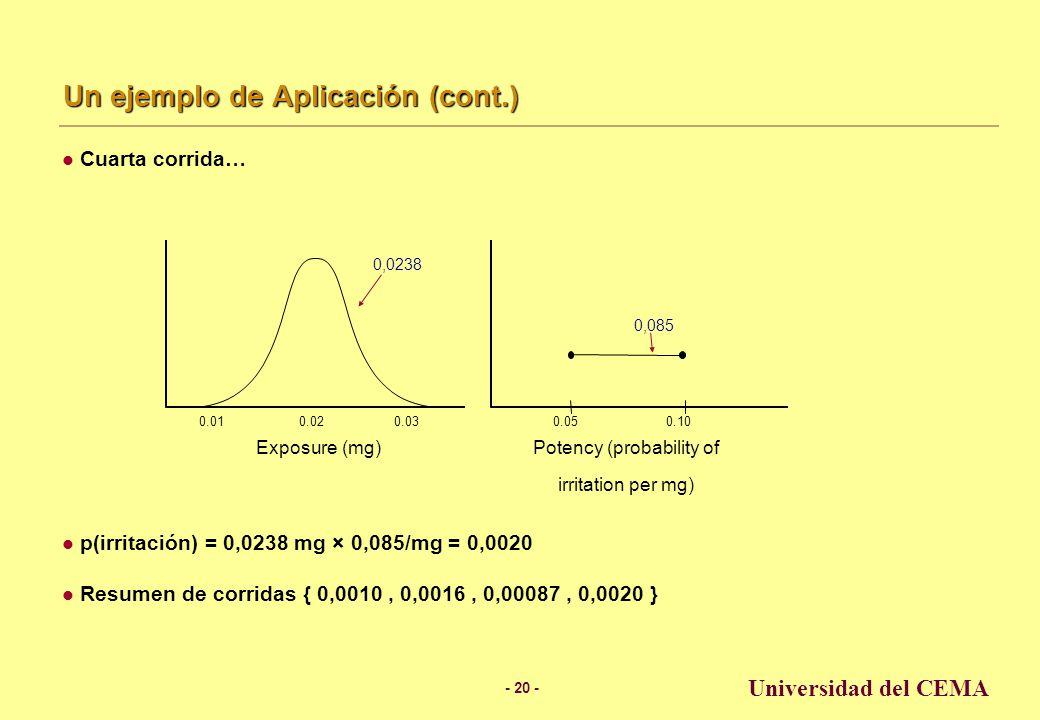 - 19 - Universidad del CEMA Un ejemplo de Aplicación (cont.) Tercera corrida… p(irritación) = 0,0152 mg × 0,057/mg = 0,00087 Resumen de corridas { 0,0010, 0,0016, 0,00087 } 0.020.030.01 Exposure (mg) Potency (probability of irritation per mg) 0.050.10 0,0152 0,057