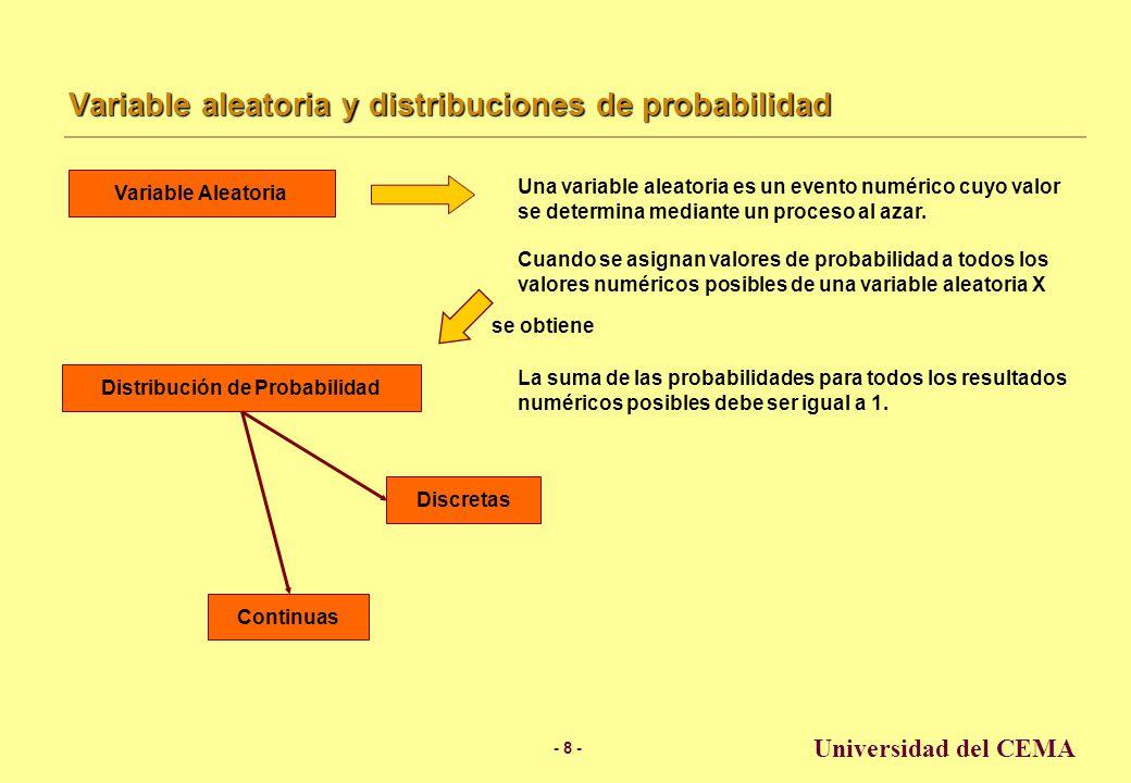 - 8 - Universidad del CEMA Variable aleatoria y distribuciones de probabilidad Una variable aleatoria es un evento numérico cuyo valor se determina mediante un proceso al azar.