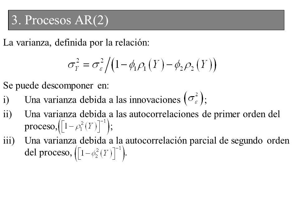 La varianza, definida por la relación: Se puede descomponer en: i)Una varianza debida a las innovaciones ; ii)Una varianza debida a las autocorrelacio