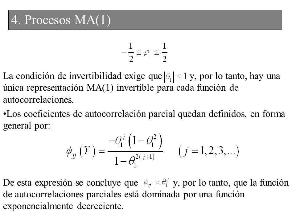 La condición de invertibilidad exige que y, por lo tanto, hay una única representación MA(1) invertible para cada función de autocorrelaciones. Los co