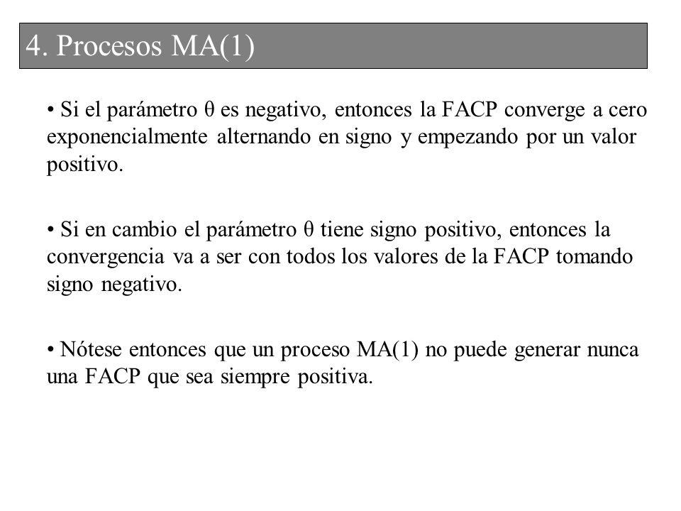 Si el parámetro θ es negativo, entonces la FACP converge a cero exponencialmente alternando en signo y empezando por un valor positivo. Si en cambio e