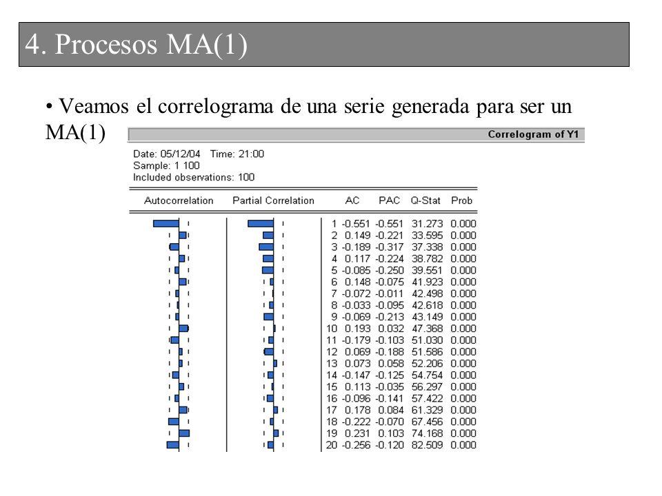Veamos el correlograma de una serie generada para ser un MA(1) 3. Procesos MA(1)4. Procesos MA(1)