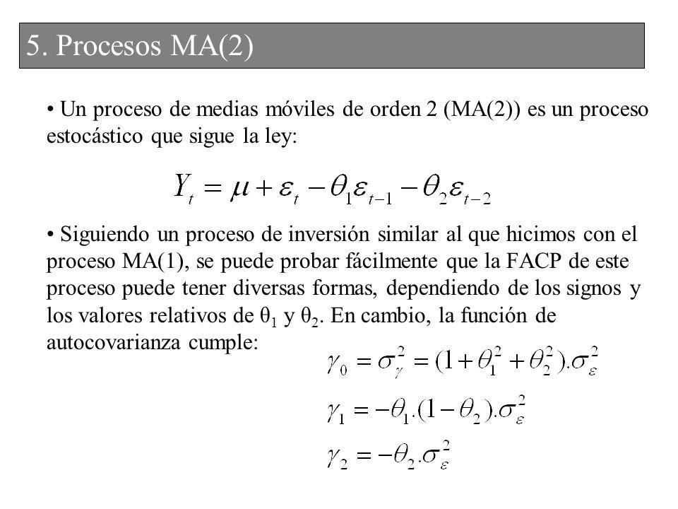Un proceso de medias móviles de orden 2 (MA(2)) es un proceso estocástico que sigue la ley: Siguiendo un proceso de inversión similar al que hicimos c