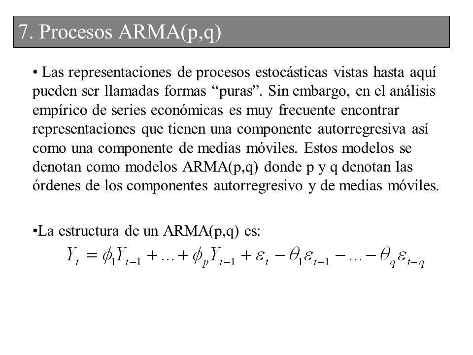 Las representaciones de procesos estocásticas vistas hasta aquí pueden ser llamadas formas puras. Sin embargo, en el análisis empírico de series econó