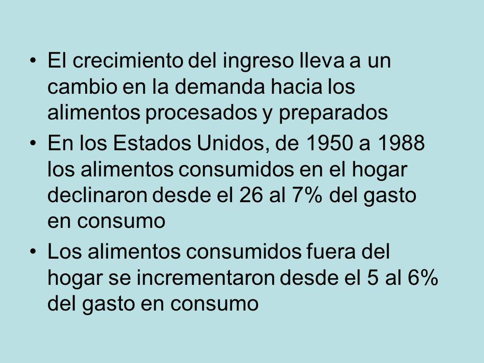 El crecimiento del ingreso lleva a un cambio en la demanda hacia los alimentos procesados y preparados En los Estados Unidos, de 1950 a 1988 los alime