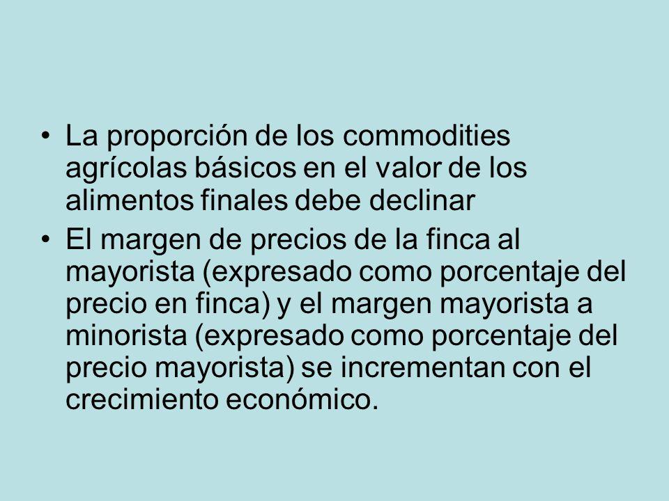 La proporción de los commodities agrícolas básicos en el valor de los alimentos finales debe declinar El margen de precios de la finca al mayorista (e