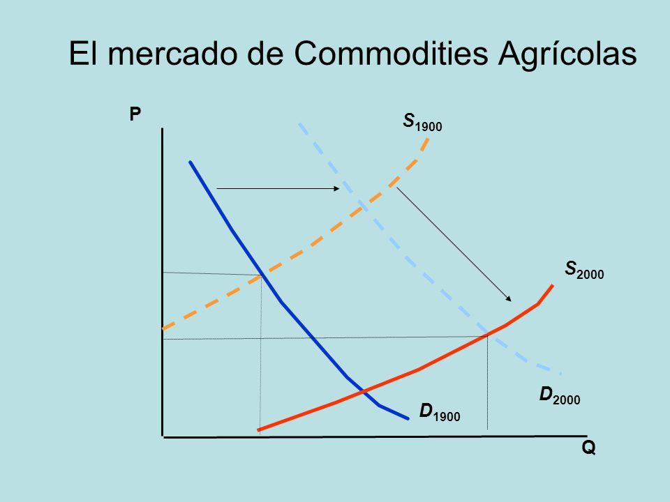 El mercado de Commodities Agrícolas Q P D 1900 S 2000 S 1900 D 2000