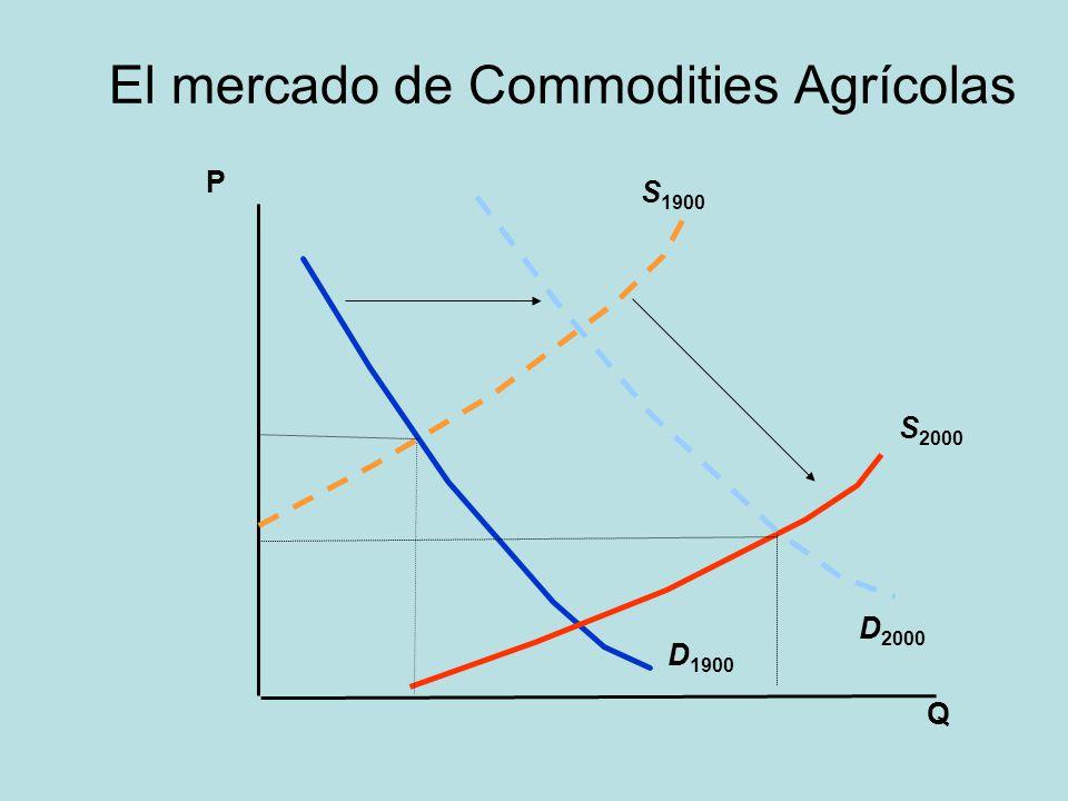 La proporción de los commodities agrícolas básicos en el valor de los alimentos finales debe declinar El margen de precios de la finca al mayorista (expresado como porcentaje del precio en finca) y el margen mayorista a minorista (expresado como porcentaje del precio mayorista) se incrementan con el crecimiento económico.