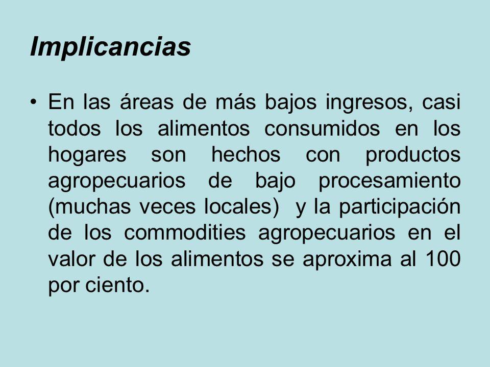 Implicancias En las áreas de más bajos ingresos, casi todos los alimentos consumidos en los hogares son hechos con productos agropecuarios de bajo pro